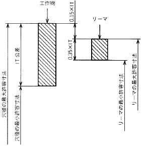 図1 リーマの寸法公差