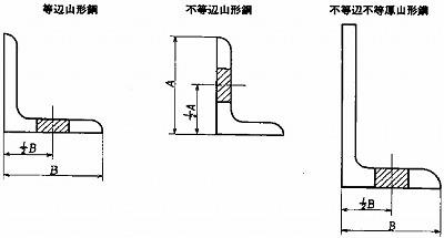 附属書1図1 形鋼の引張試験片及び曲げ試験片の採取位置(等辺山形鋼、不等辺山形鋼、不等辺不等厚山形鋼)