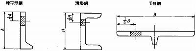 附属書1図1 形鋼の引張試験片及び曲げ試験片の採取位置(球平形鋼、溝形鋼、T形鋼)