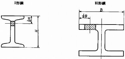 附属書1図1 形鋼の引張試験片及び曲げ試験片の採取位置(I形鋼、H形鋼)