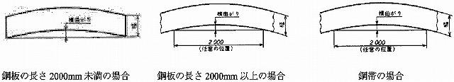 図1 鋼板及び鋼帯の横まがりの適用