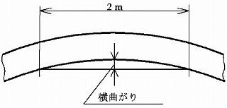 図1 みがき特殊帯鋼の横曲がり