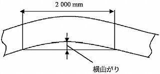 図1 帯の横曲がり