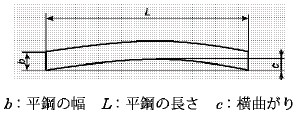 図2 平鋼の横曲がり