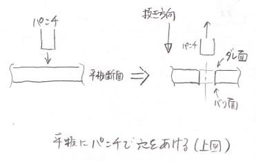板金加工における抜き方向、ダレ面の説明図